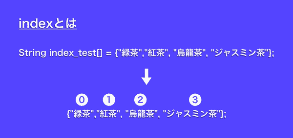 "indexとは String index_test[] = new String[]{""緑茶"",""紅茶"", ""烏龍茶"", ""ジャスミン茶""};"
