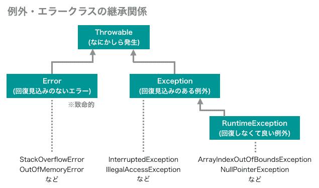 例外・エラークラスの継承のイメージ図
