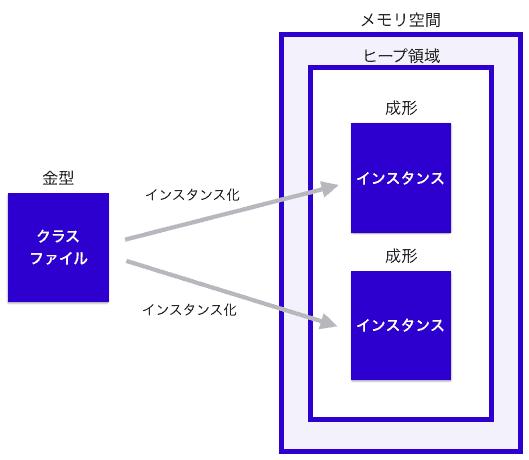 インスタンス 簡易図